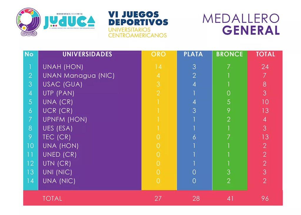 Honduras se toma el primer lugar general del medallero.